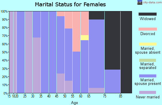 Zip code 01257 marital status for females