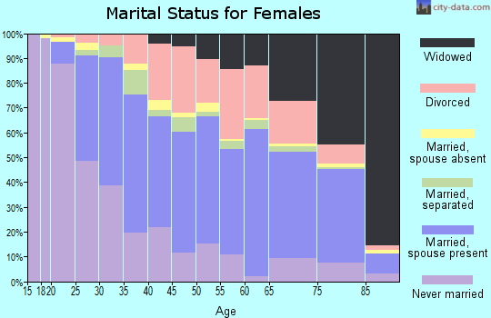 Zip code 01420 marital status for females