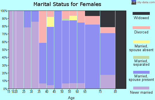 Zip code 01451 marital status for females