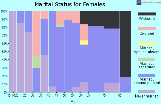 Zip code 01452 marital status for females
