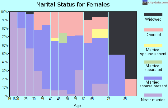Zip code 01464 marital status for females