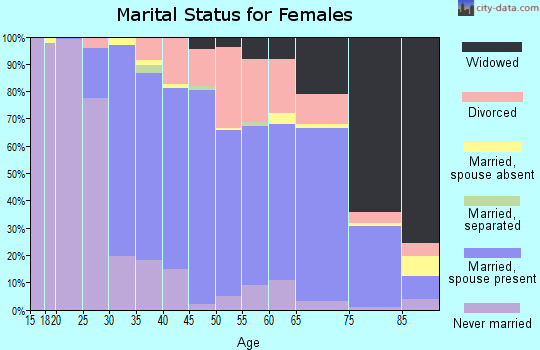 Zip code 01501 marital status for females