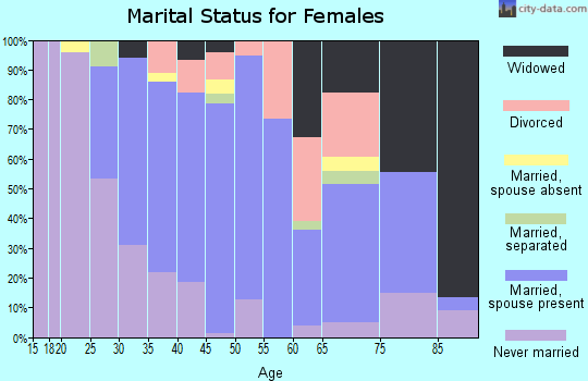 Zip code 01504 marital status for females