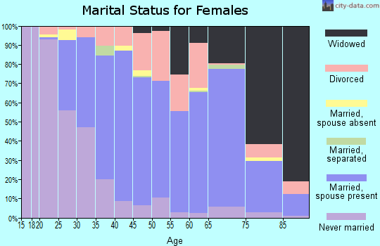 Zip code 01527 marital status for females