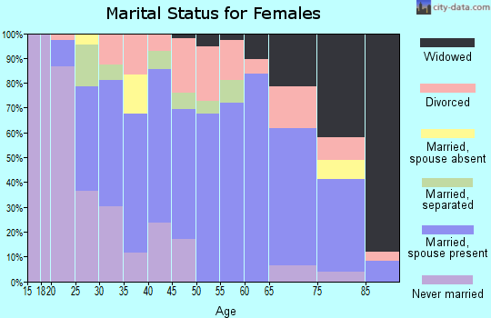 Zip code 01562 marital status for females