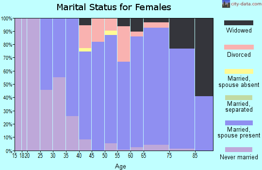 Zip code 01590 marital status for females