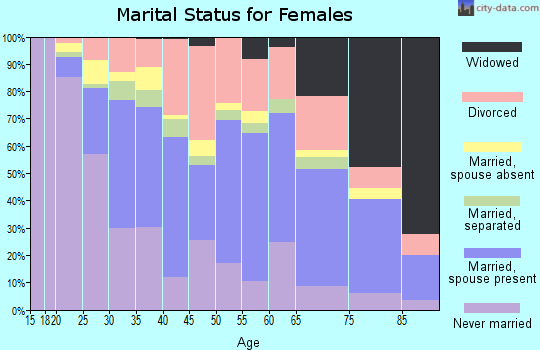 Zip code 01604 marital status for females