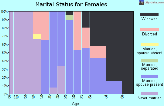 Zip code 01611 marital status for females