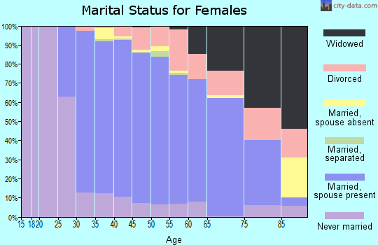Zip code 01720 marital status for females