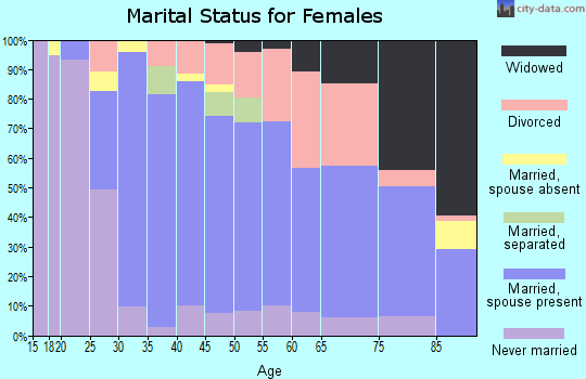 Zip code 01721 marital status for females