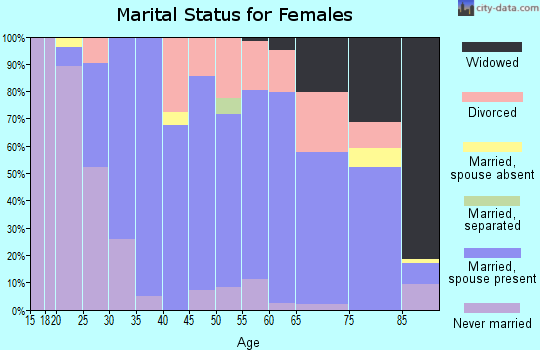 Zip code 01730 marital status for females