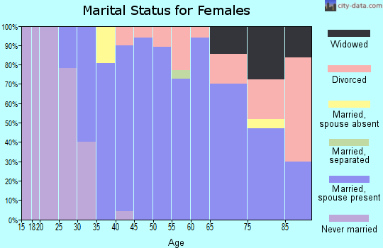 Zip code 01741 marital status for females