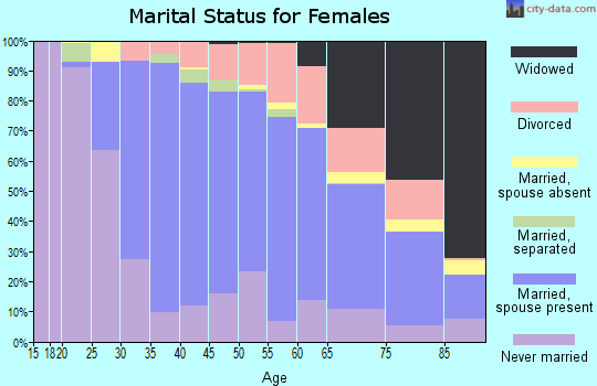 Zip code 01760 marital status for females