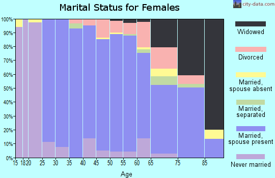 Zip code 01778 marital status for females