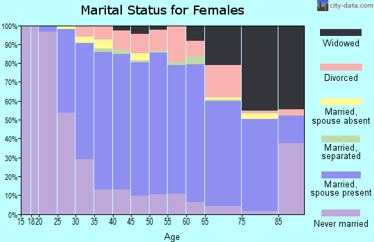 Zip code 01803 marital status for females
