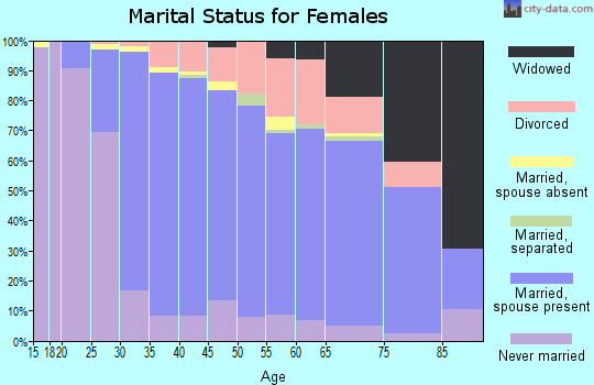 Zip code 01824 marital status for females