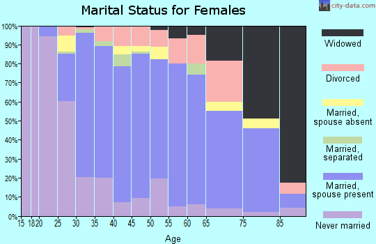 Zip code 01826 marital status for females