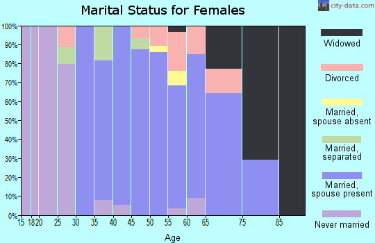 Zip code 01827 marital status for females