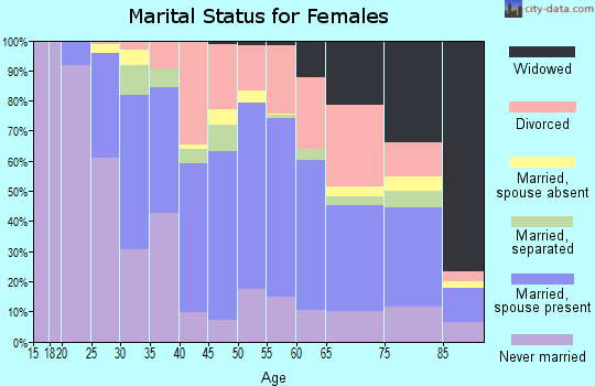 Zip code 01830 marital status for females