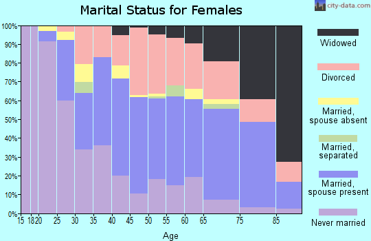 Zip code 01832 marital status for females