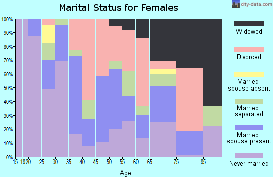 Zip code 01840 marital status for females