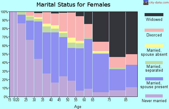 Zip code 01852 marital status for females