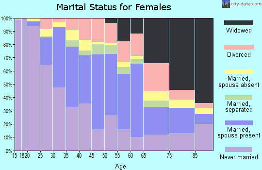 Zip code 01854 marital status for females