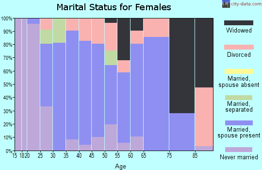 Zip code 01860 marital status for females