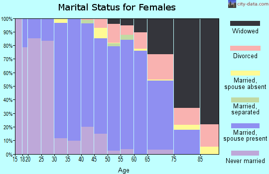 Zip code 01864 marital status for females