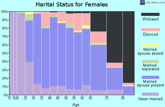 Zip code 01876 marital status for females