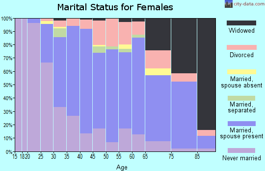 Zip code 01880 marital status for females