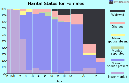 Zip code 01886 marital status for females