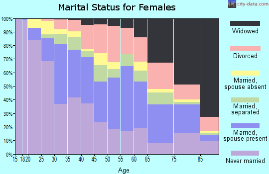 Zip code 01902 marital status for females