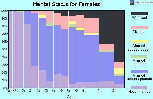 Zip code 01907 marital status for females
