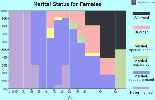 Zip code 01929 marital status for females