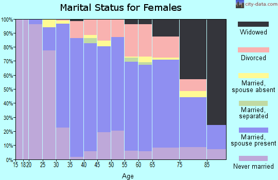 Zip code 01945 marital status for females