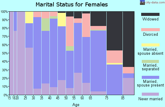 Zip code 01966 marital status for females