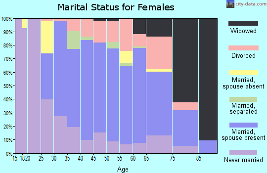 Zip code 02019 marital status for females