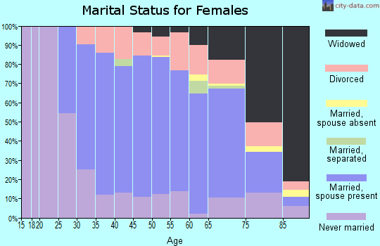 Zip code 02021 marital status for females