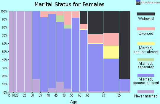 Zip code 02025 marital status for females