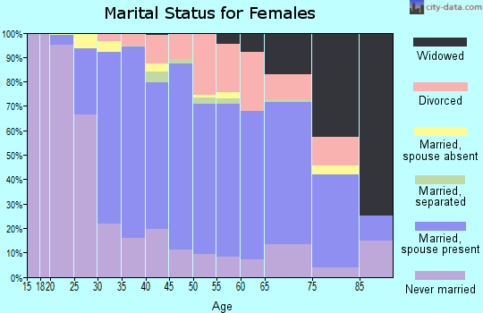 Zip code 02026 marital status for females