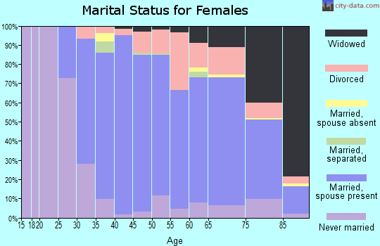 Zip code 02043 marital status for females
