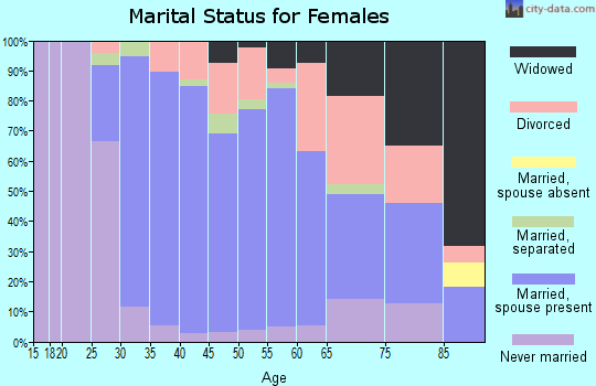 Zip code 02093 marital status for females