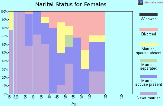 Zip code 02108 marital status for females