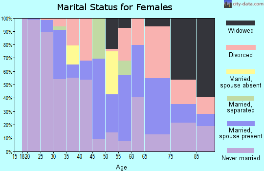 Zip code 02113 marital status for females