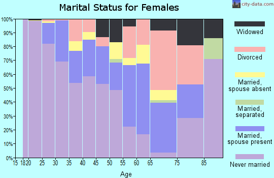 Zip code 02114 marital status for females