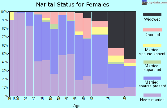 Zip code 02116 marital status for females