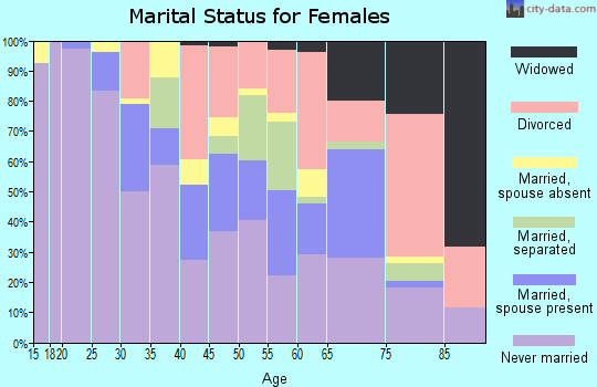 Zip code 02120 marital status for females
