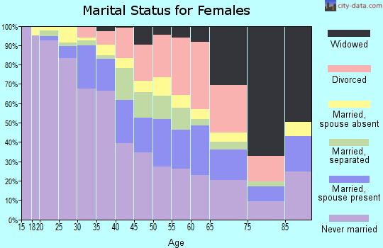 Zip code 02121 marital status for females