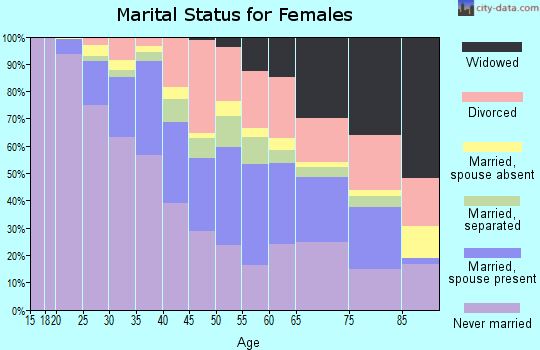 Zip code 02124 marital status for females